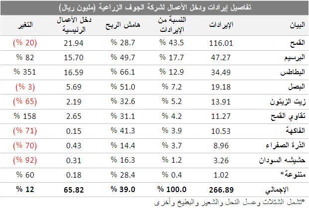 دارسة تحليلية لشركة الجوف الزراعية 5577904882.png
