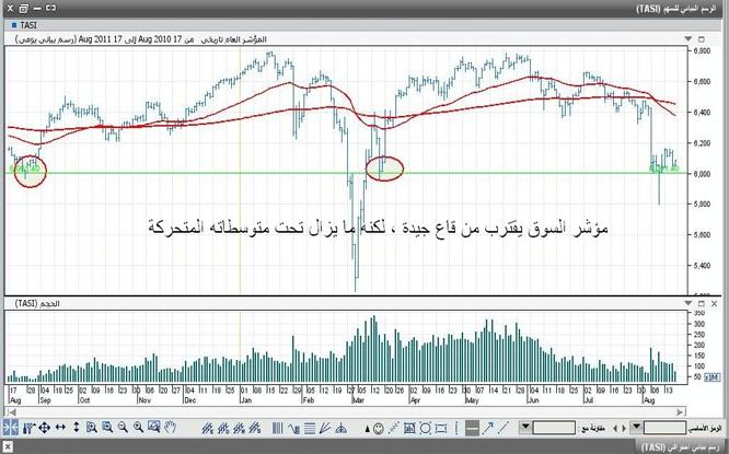 السوق السعودية تقترب من قاع استثمارية جيدة .. والسيولة ما تزال مقلقة نادي خبراء المال